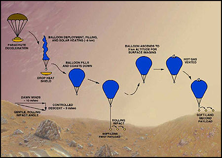 Solar Montgolfiere Balloons For Mars